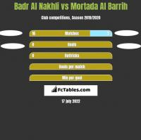 Badr Al Nakhli vs Mortada Al Barrih h2h player stats