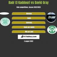 Badr El Kaddouri vs David Gray h2h player stats