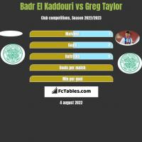Badr El Kaddouri vs Greg Taylor h2h player stats