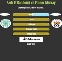 Badr El Kaddouri vs Fraser Murray h2h player stats