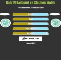 Badr El Kaddouri vs Stephen Welsh h2h player stats
