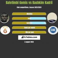 Bafetimbi Gomis vs Bashkim Kadrii h2h player stats