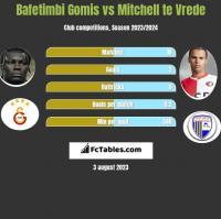 Bafetimbi Gomis vs Mitchell te Vrede h2h player stats