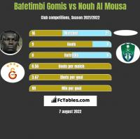 Bafetimbi Gomis vs Nouh Al Mousa h2h player stats