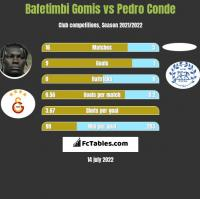 Bafetimbi Gomis vs Pedro Conde h2h player stats