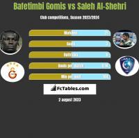 Bafetimbi Gomis vs Saleh Al-Shehri h2h player stats