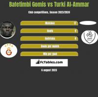Bafetimbi Gomis vs Turki Al-Ammar h2h player stats