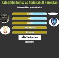 Bafetimbi Gomis vs Abdullah Al Hamddan h2h player stats