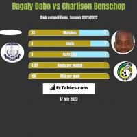 Bagaly Dabo vs Charlison Benschop h2h player stats