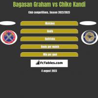 Bagasan Graham vs Chike Kandi h2h player stats