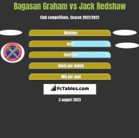Bagasan Graham vs Jack Redshaw h2h player stats