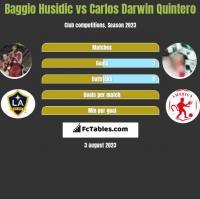 Baggio Husidic vs Carlos Darwin Quintero h2h player stats