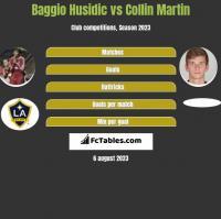 Baggio Husidic vs Collin Martin h2h player stats