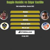 Baggio Husidic vs Edgar Castillo h2h player stats