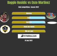 Baggio Husidic vs Enzo Martinez h2h player stats