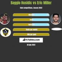 Baggio Husidic vs Eric Miller h2h player stats