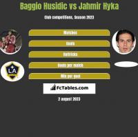 Baggio Husidic vs Jahmir Hyka h2h player stats