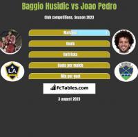 Baggio Husidic vs Joao Pedro h2h player stats