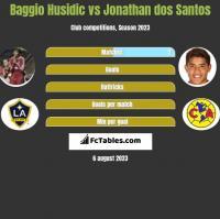 Baggio Husidic vs Jonathan dos Santos h2h player stats