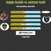Baggio Husidic vs Jackson Yueill h2h player stats