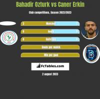 Bahadir Ozturk vs Caner Erkin h2h player stats