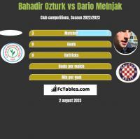 Bahadir Ozturk vs Dario Melnjak h2h player stats