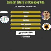 Bahadir Ozturk vs Domagoj Vida h2h player stats