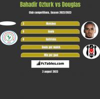 Bahadir Ozturk vs Douglas h2h player stats
