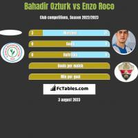 Bahadir Ozturk vs Enzo Roco h2h player stats