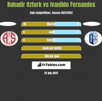 Bahadir Ozturk vs Ivanildo Fernandes h2h player stats