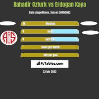 Bahadir Ozturk vs Erdogan Kaya h2h player stats