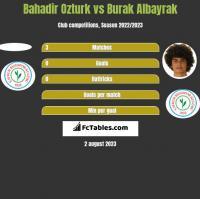Bahadir Ozturk vs Burak Albayrak h2h player stats