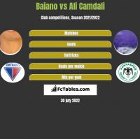 Baiano vs Ali Camdali h2h player stats