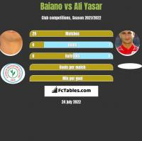 Baiano vs Ali Yasar h2h player stats
