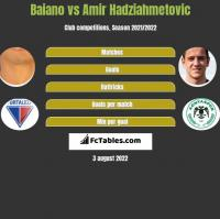Baiano vs Amir Hadziahmetovic h2h player stats