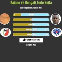 Baiano vs Bengali-Fode Koita h2h player stats