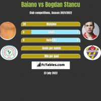 Baiano vs Bogdan Stancu h2h player stats