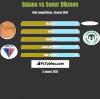 Baiano vs Soner Dikmen h2h player stats