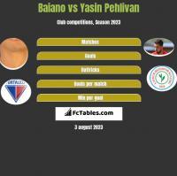 Baiano vs Yasin Pehlivan h2h player stats