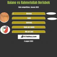 Baiano vs Rahmetullah Berisbek h2h player stats