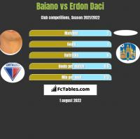 Baiano vs Erdon Daci h2h player stats