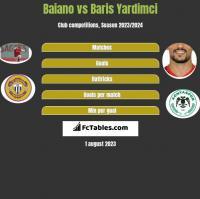 Baiano vs Baris Yardimci h2h player stats