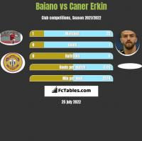 Baiano vs Caner Erkin h2h player stats