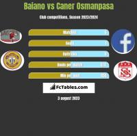 Baiano vs Caner Osmanpasa h2h player stats