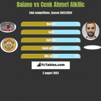 Baiano vs Cenk Ahmet Alkilic h2h player stats