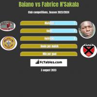 Baiano vs Fabrice N'Sakala h2h player stats
