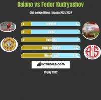 Baiano vs Fedor Kudryashov h2h player stats