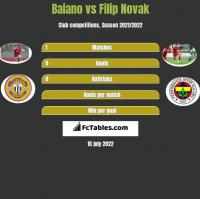 Baiano vs Filip Novak h2h player stats