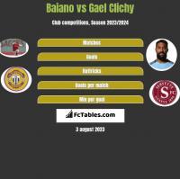 Baiano vs Gael Clichy h2h player stats