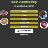 Baiano vs Gaston Campi h2h player stats
